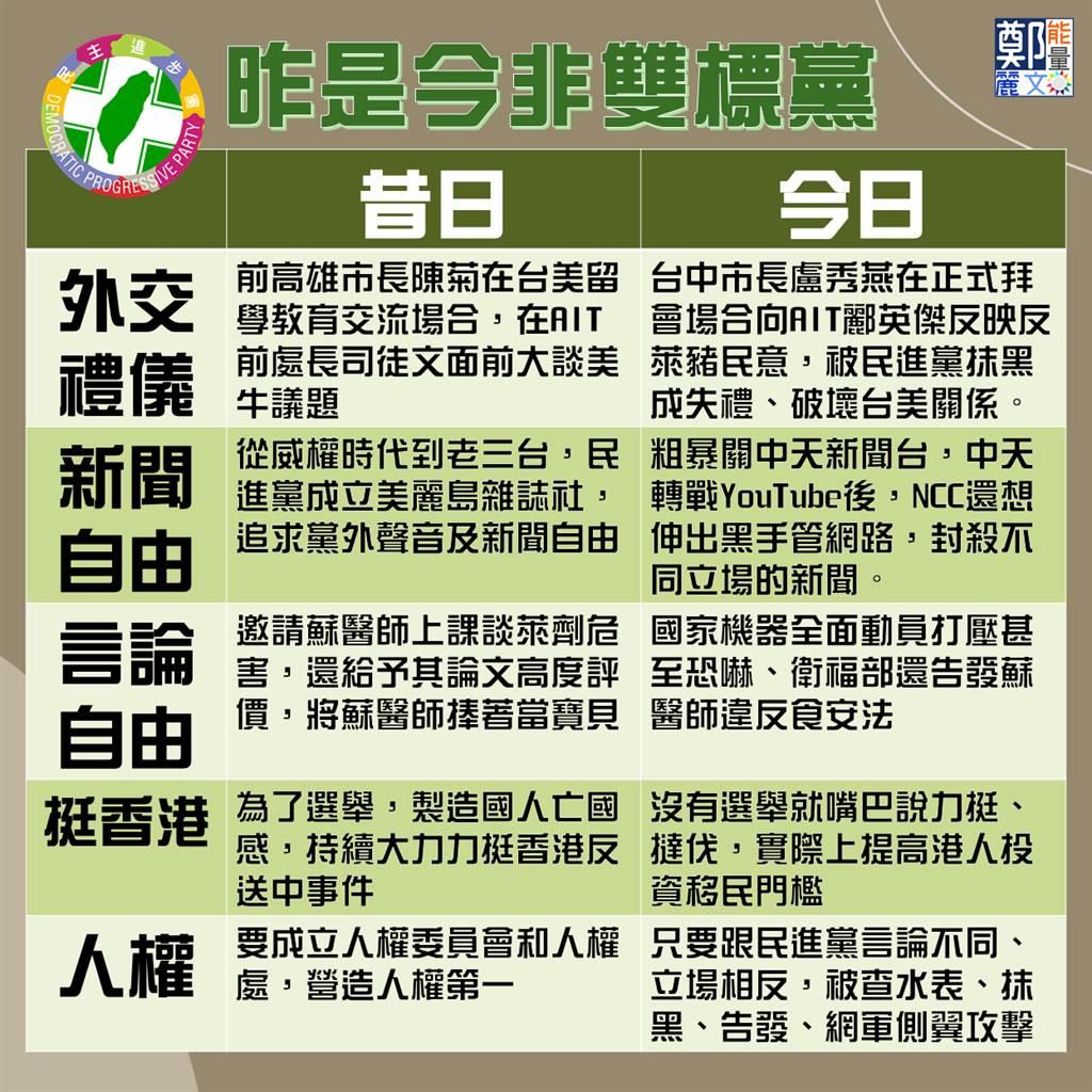 民進黨雙標一覽表。(圖/鄭麗文臉書)