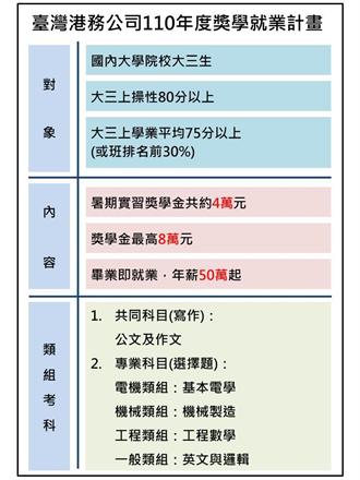 台湾港务公司奖学就业计画年薪50万