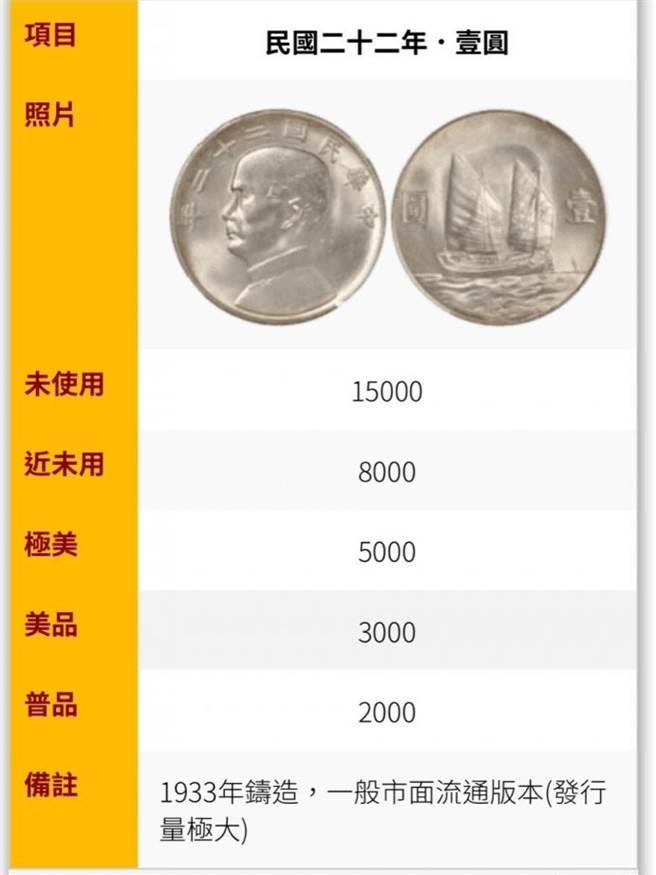 另名網友則查出,該硬幣若未使用過的價格可達1萬5千元,是中華民國成立之初發行的流通硬幣。(圖/翻攝自Dcard)