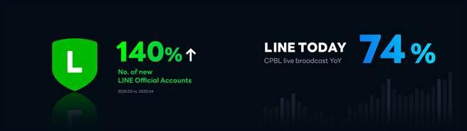 疫情导致LINE 数位服务使用量显着攀升。全球官方帐号数量四月较三月成长 140%,中华职棒本季在 LINE TODAY 上的观看次数年成长率达 74%。(LINE提供/黄慧雯台北传真)