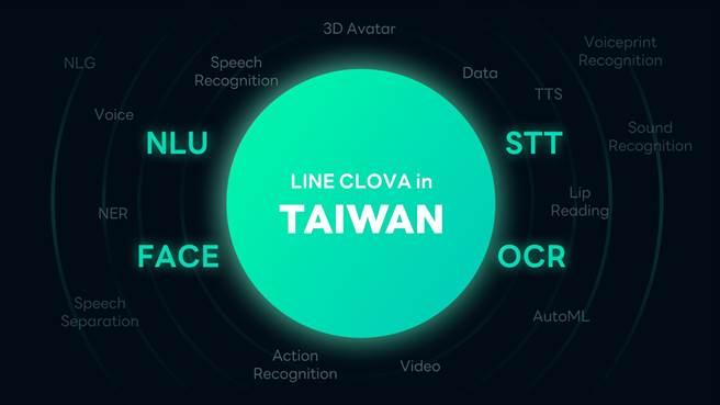 LINE在台灣的最核心的人工智慧技術發展與商業應用,包含4大技術領域:NLU(自然語言理解)、OCR(光學字元辨識)、Face(臉部辨識)、STT(語音辨識)。(LINE提供/黃慧雯台北傳真)
