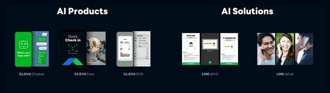 LINE在台灣的最核心的人工智慧技術透過4大領域技術,發展出3大產品:CLOVA chatbot、CLOVA OCR、CLOVA Face。(LINE提供/黃慧雯台北傳真)
