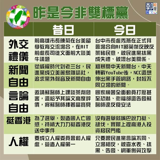 民进党双标一览表。(图/郑丽文脸书)