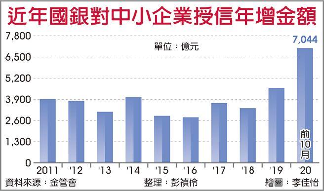 近年國銀對中小企業授信年增金額