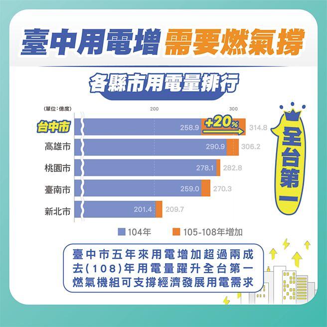 台中市108年用電量315億度,六都用電排名第一。圖/台電提供