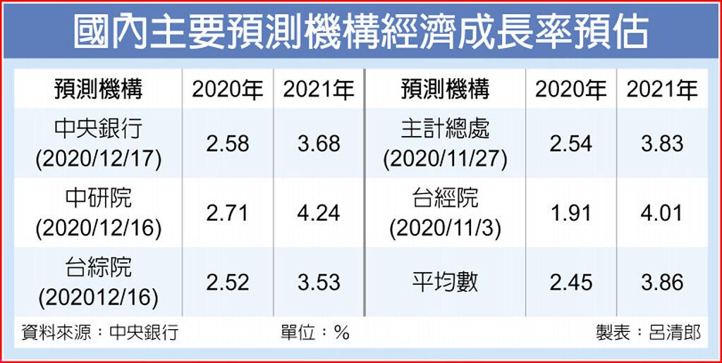 国内主要预测机构经济成长率预估