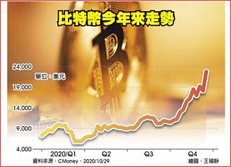 比特幣升破23,000美元 今年來飆漲220%