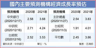 NIKE復甦 上調今明年經濟成長率