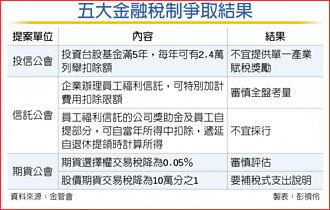 台股基金享免稅額 財部說NO