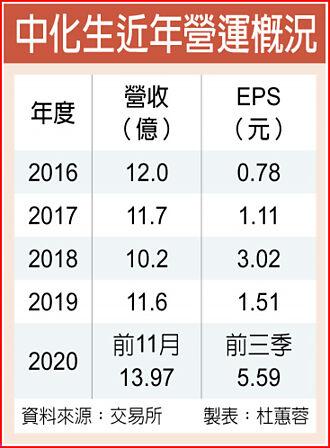 出貨旺 中化生全年EPS上看6元新高