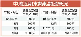中鴻調漲盤價 創三年單月最大漲幅