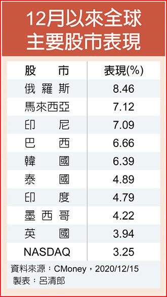 亚股气势旺 拉抬亚股基金涨相佳