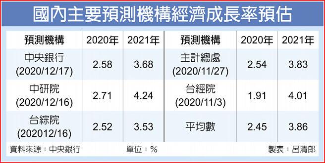國內主要預測機構經濟成長率預估