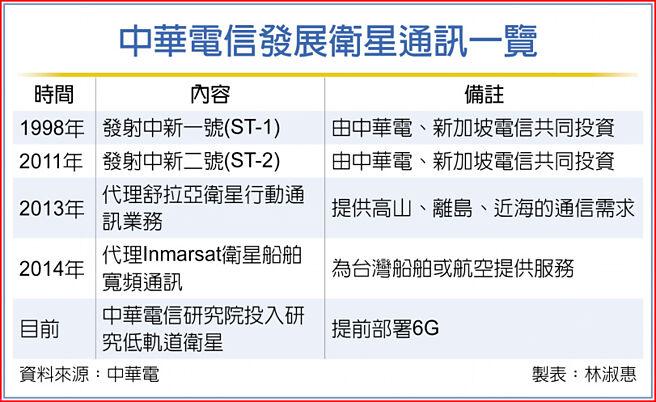 中華電信發展衛星通訊一覽