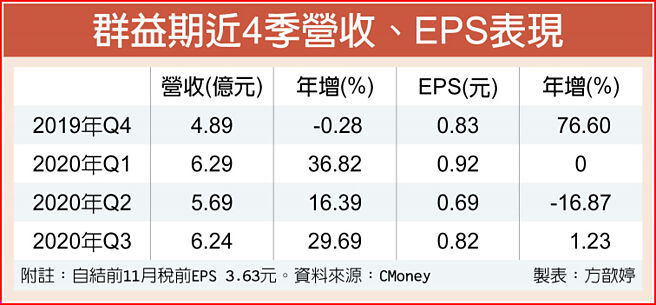 群益期近4季營收、EPS表現