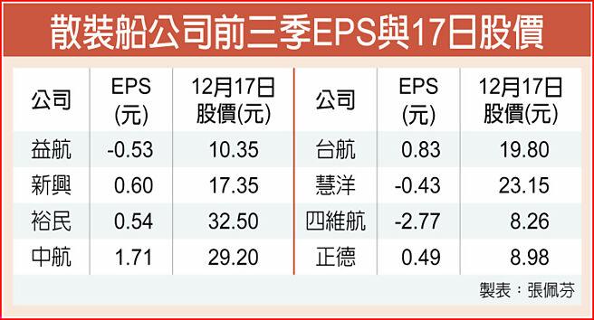 散裝船公司前三季EPS與17日股價