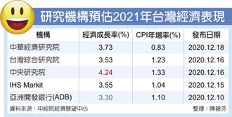 台灣明年GDP成長 坐三望四