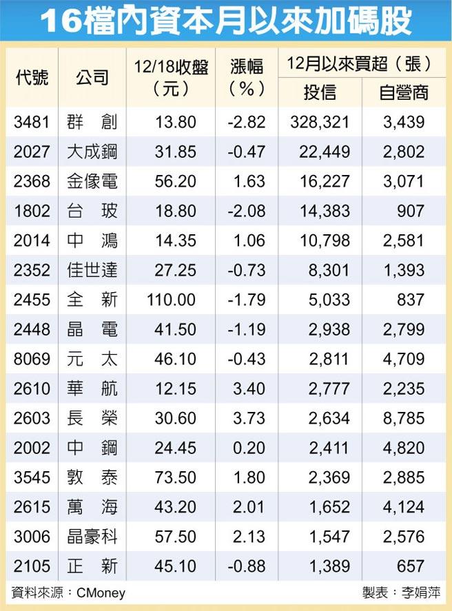 16檔內資本月以來加碼股