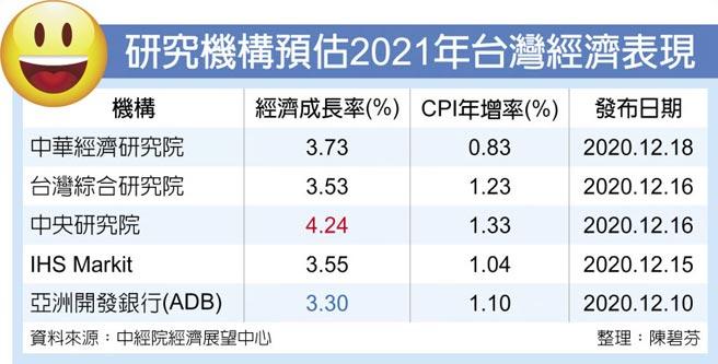 研究機構預估2021年台灣經濟表現