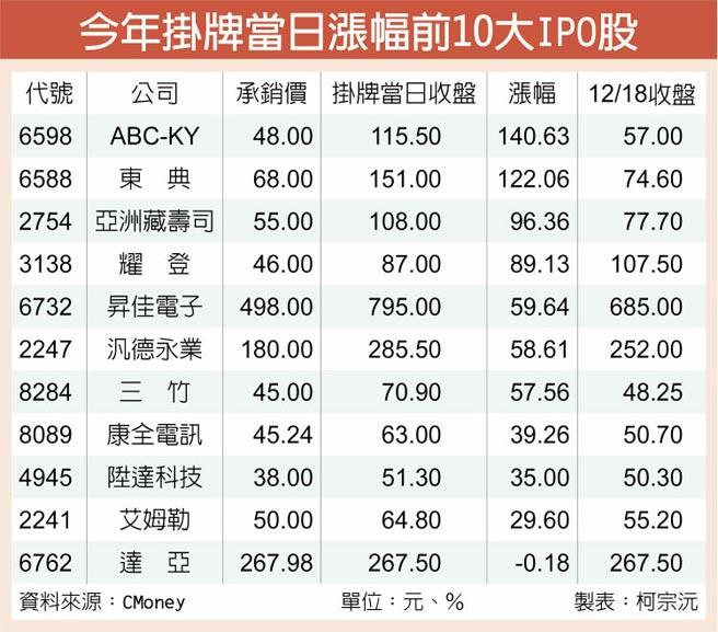 今年掛牌當日漲幅前10大IPO股