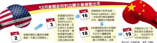 12月美國政府對中國企業頻繁出手