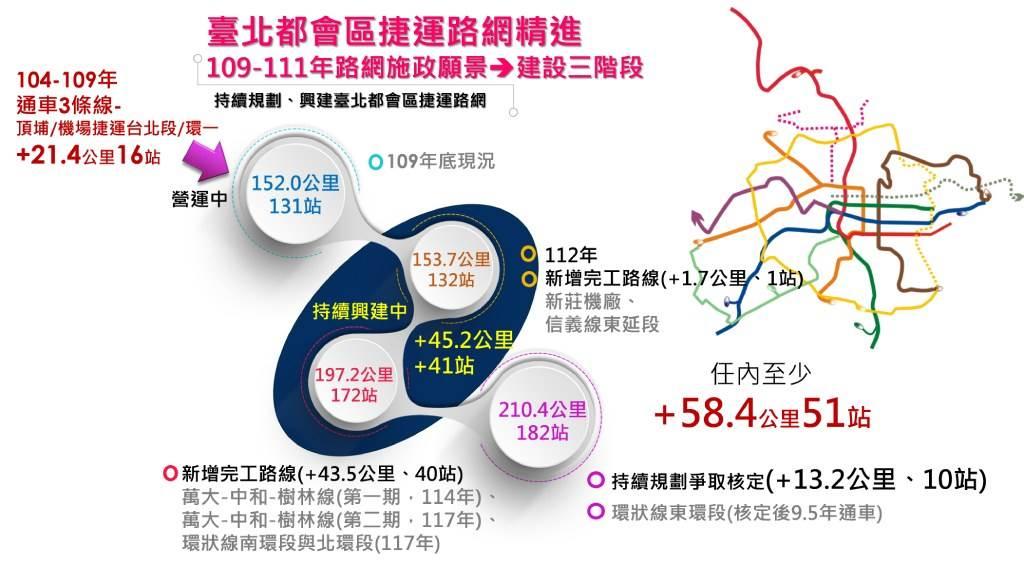 臺北都會區捷運路網將持續精進、陸續完成路網。(圖/臺北市政府提供)