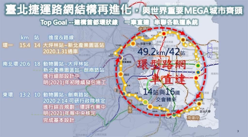 捷運環狀線圖,日後將改變民眾進入市區轉乘的使用方式,節省通車時間又增便利。(圖/臺北市政府提供)
