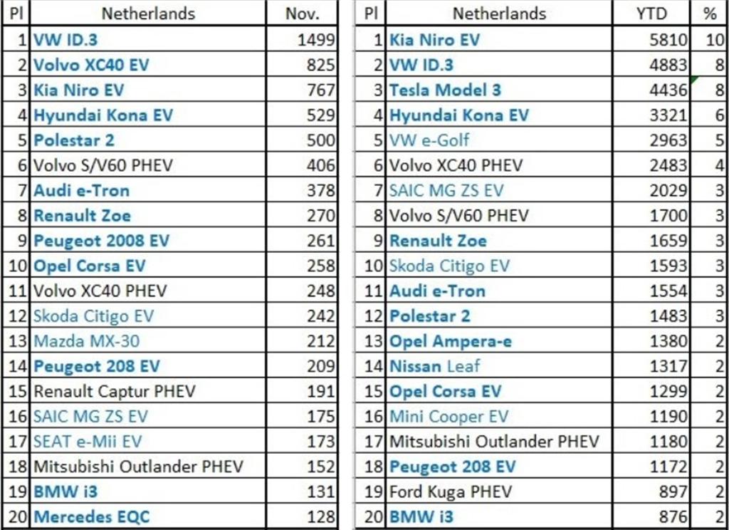 純電 volvo 開紅盤!XC40 Recharge 空降荷蘭電動車暢銷亞軍