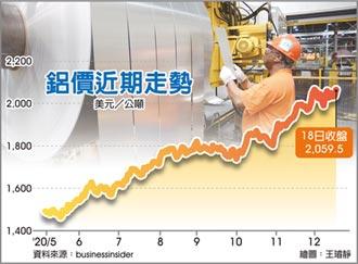 需求旺 鋁價攀至2年最高