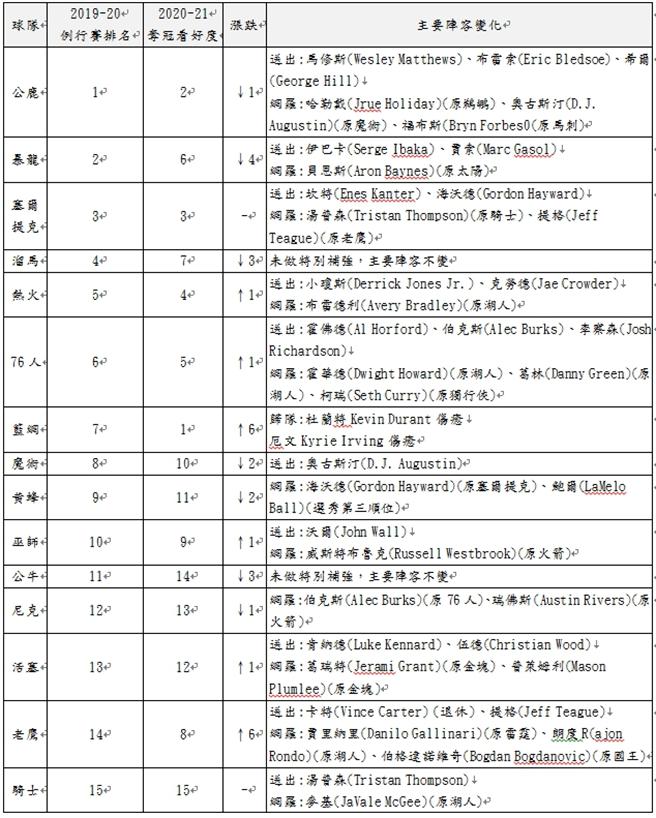東區各球隊主要陣容變化及奪冠看好度。(台灣運彩提供)