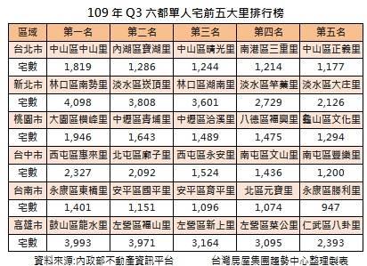 109年Q3六都單人宅前五大里排行榜