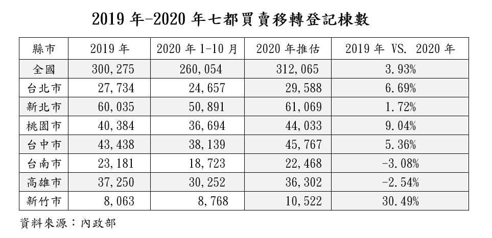 2019年-2020年七都買賣移轉登記棟數