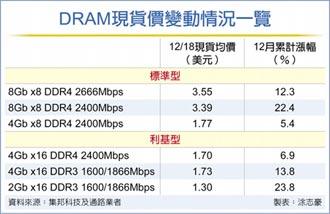 韓廠傳暫停出貨 DRAM現貨價飆漲