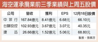 海空貨運熱 攬貨業獲利飆