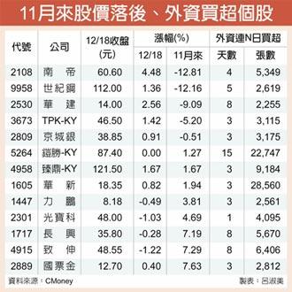 13檔落後補漲股 外資按讚