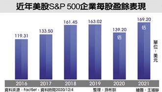 企業獲利撐腰 美股明年仍有彈跳空間