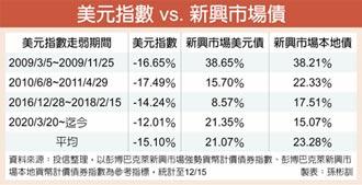 新興債旺 近一周吸金30億美元