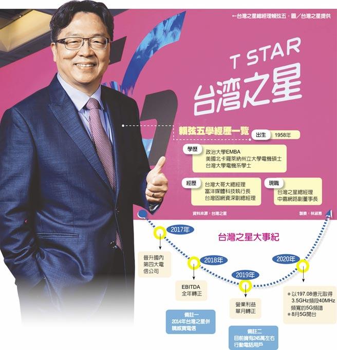 台灣之星大事紀 ←台灣之星總經理賴弦五。圖/台灣之星提供