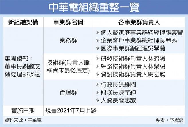 中華電組織重整一覽