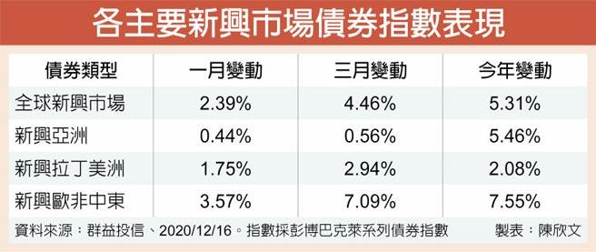 各主要新興市場債券指數表現