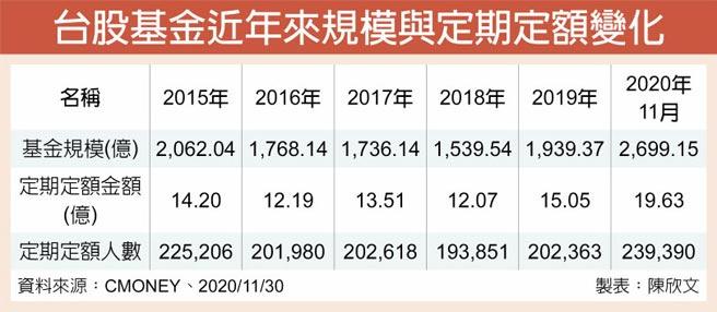 台股基金近年來規模與定期定額變化