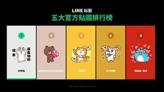 LINE公布貼圖年度榜單 台灣人最愛就是它
