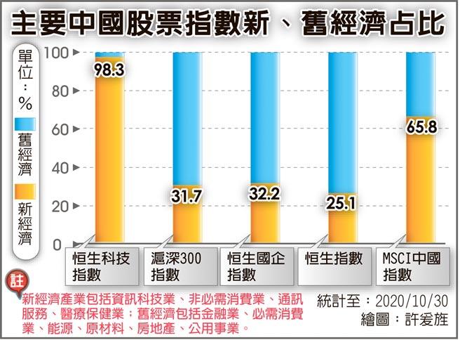 主要中國股票指數新、舊經濟占比