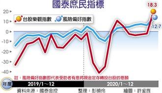 國泰國民經濟信心調查:逾四成看好景氣 三成想買股