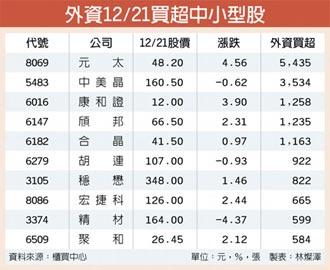 内资保守 外资簇拥中小型股强涨