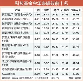 亞洲科技股 可望多頭續航