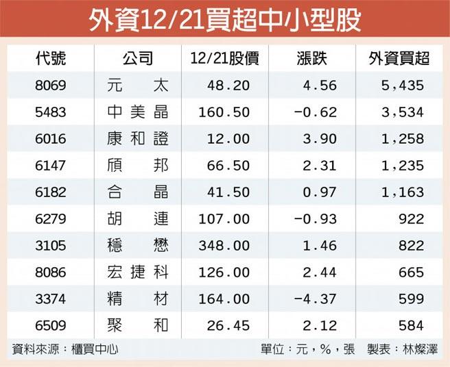 外資12/21買超中小型股