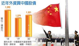 外资买大陆股债 今年已破兆元