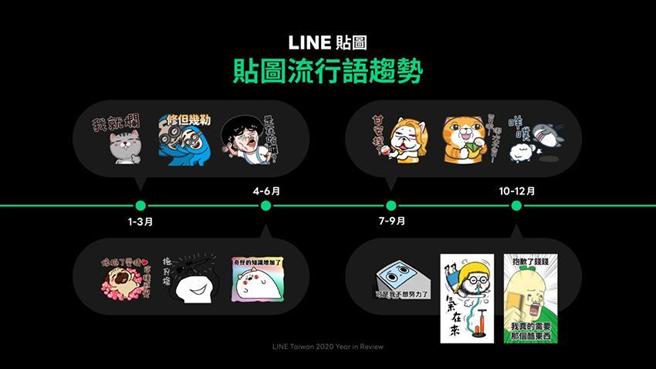 (LINE貼圖反映今年流行語趨勢。圖/LINE)