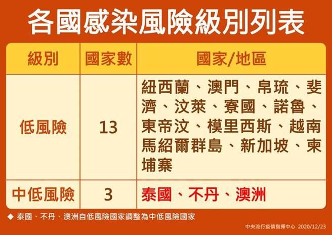 泰国澳洲疫情升温 短期商务入境须检疫7天(中央流行疫情指挥中心提供)